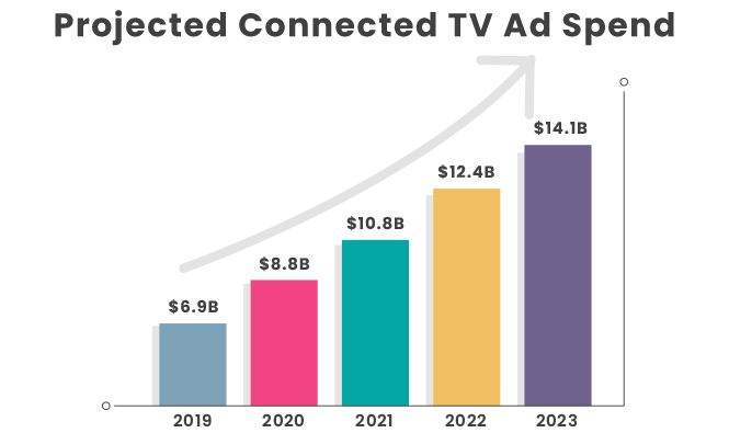 Projected Connected TV Ad Spend